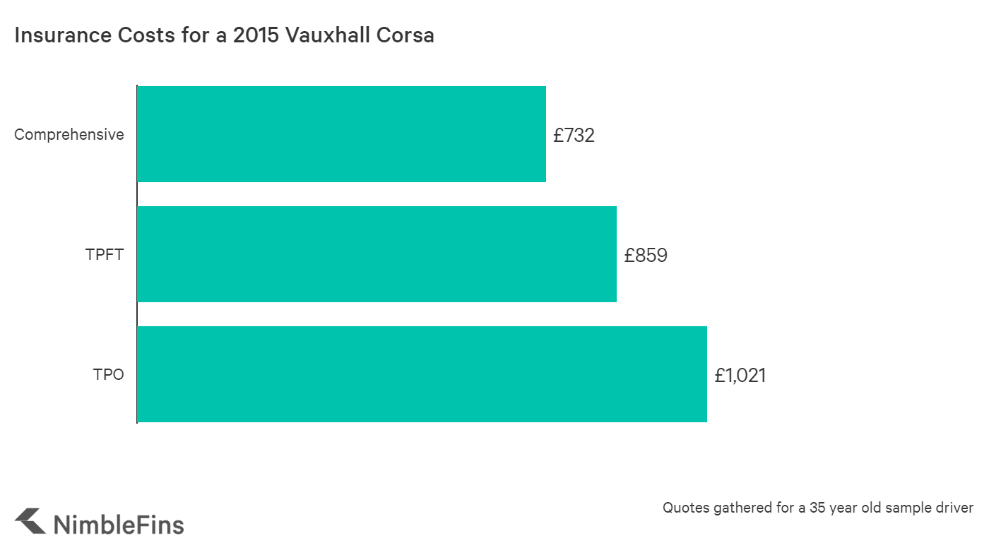 graph showing the average cost of insurance for a 2015 Vauxhall Corsa