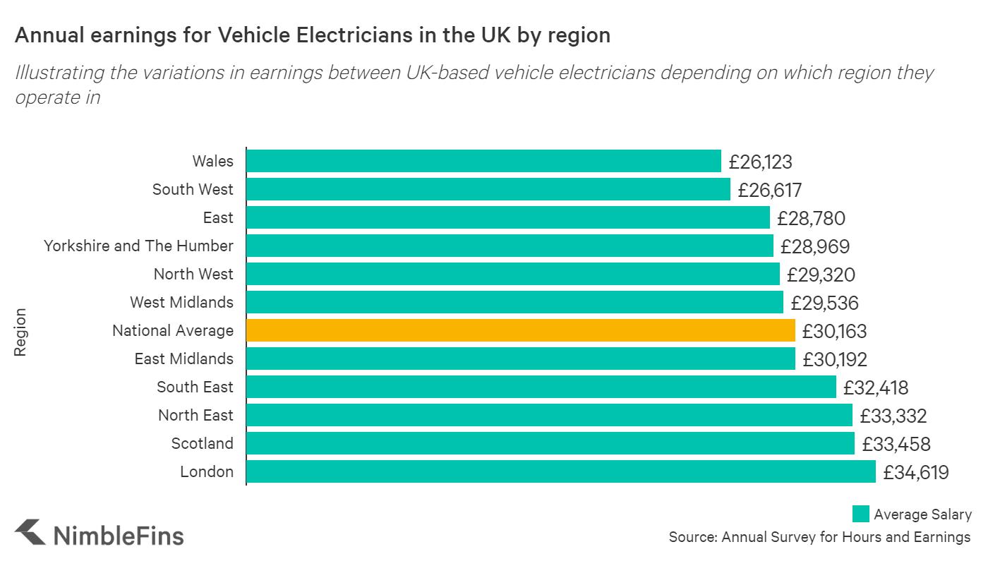 UK tradesman earnings by region