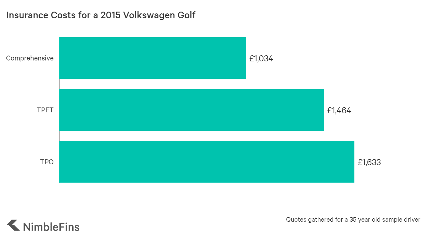 graph showing the average cost of insurance for a 2015 Volkswagen Golf