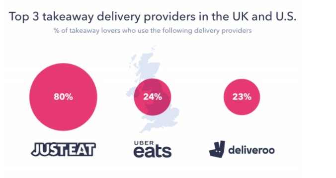 graph showing the number of people who order UK takeaways using each app