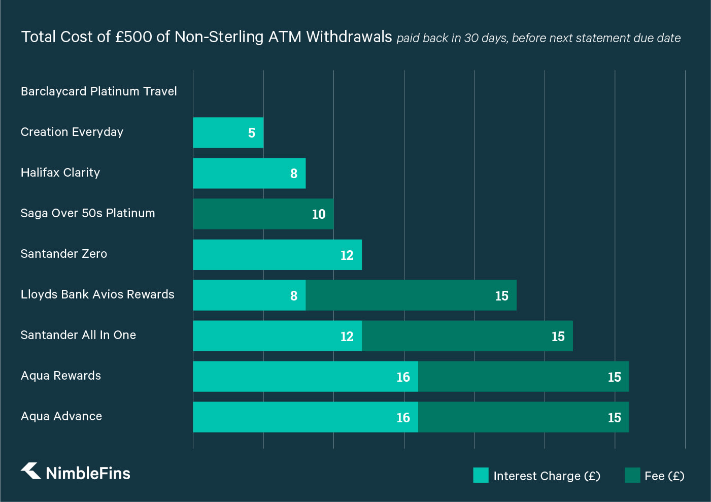 A graph comparing the costs, including non-sterling transaction fees and interest charges, of £500 worth of Foreign Currency Withdrawals across 9 of the Best Travel Cards