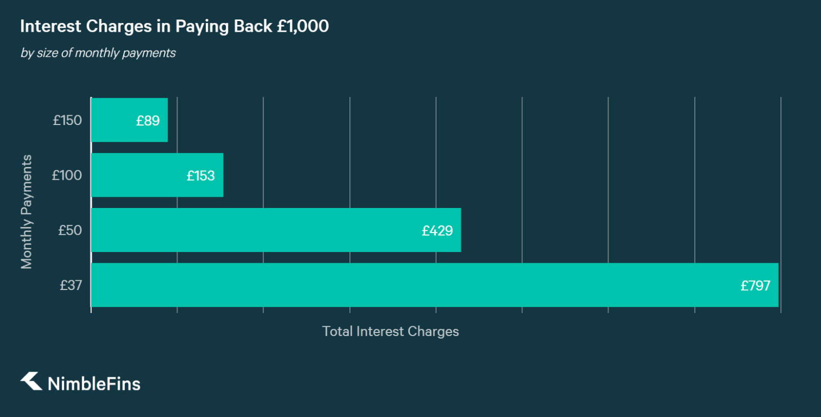 chart showing how much interest is paid while paying back a debt, depending on the size of your monthly payments