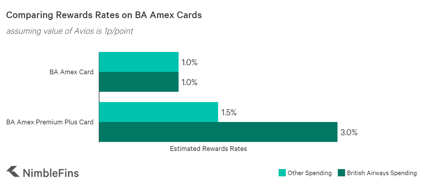 chart comparing rewards rate on BA Amex credit cards