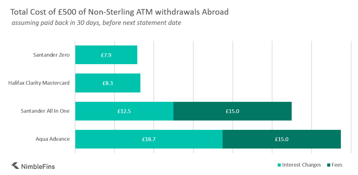 A graph comparing the costs, including non-sterling transaction fees and interest charges, of £500 worth of Foreign Currency Withdrawals across 5 of the Best UK Travel Cards Used Abroad