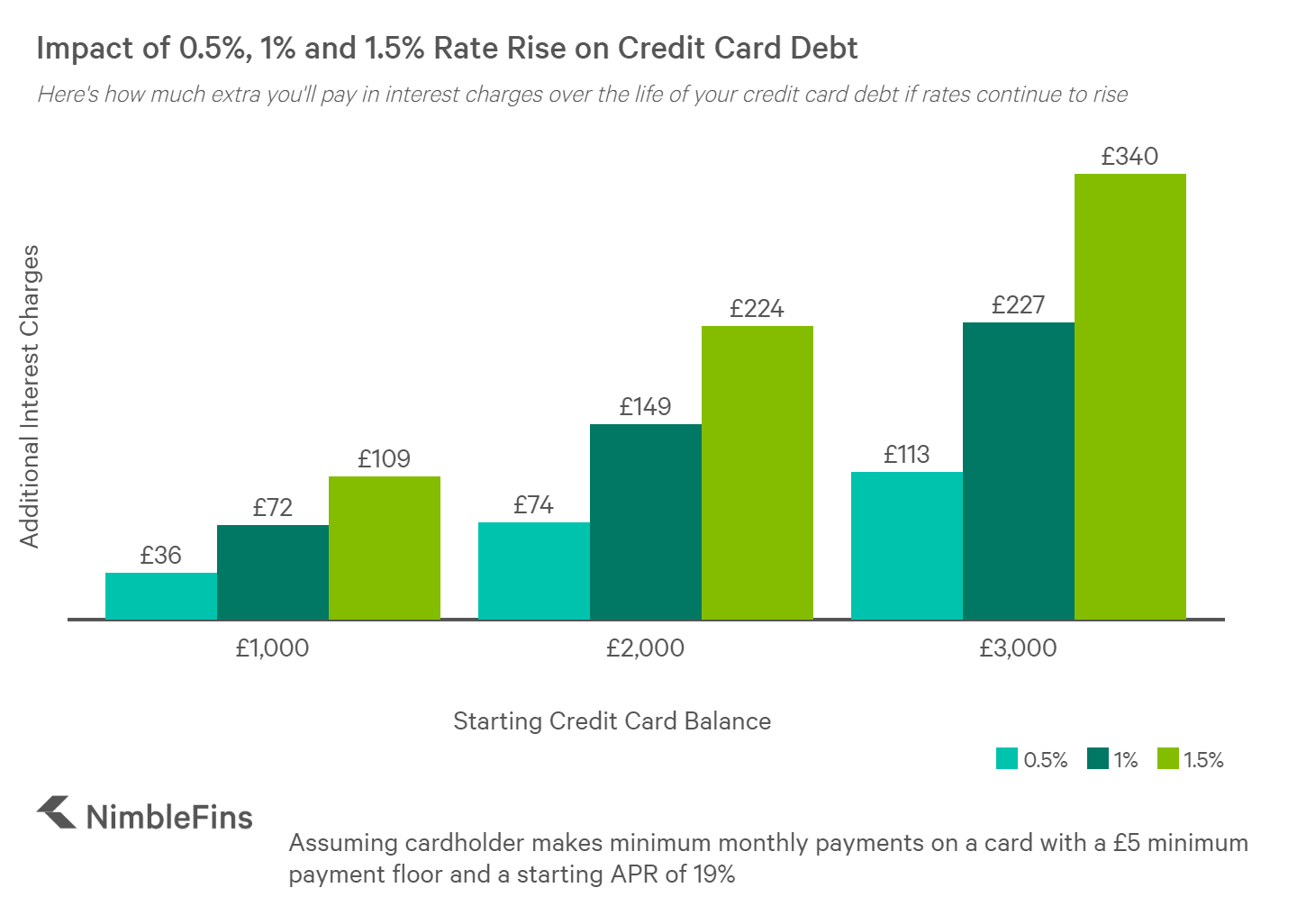 chart showing impact of rate rises on credit card debt