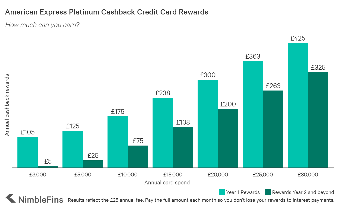A chart showing the estimated cashback rewards over 2 years for the American Express Platinum Cashback credit card.