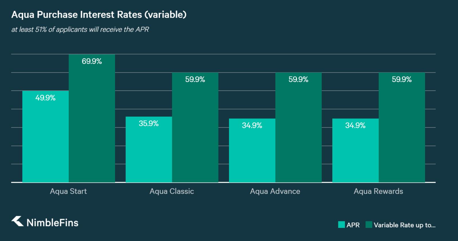 A graph comparing interest rates across the Aqua Start, Aqua Classic, Aqua Advance and Aqua Rewards Cards
