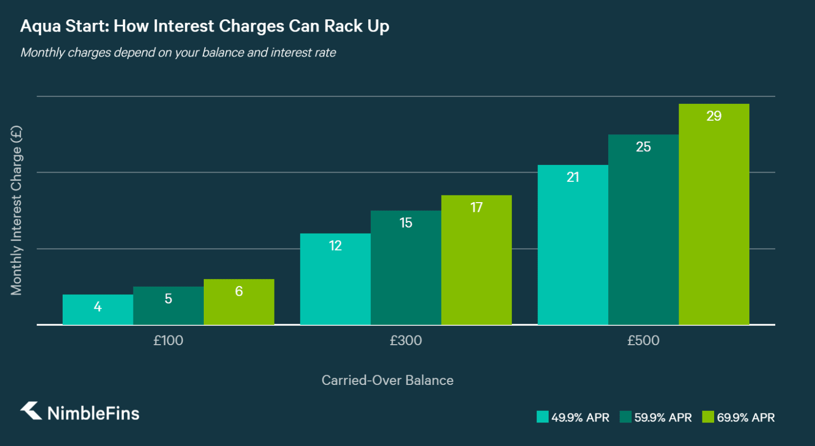 chart showing potential interest charges on the aqua start credit card