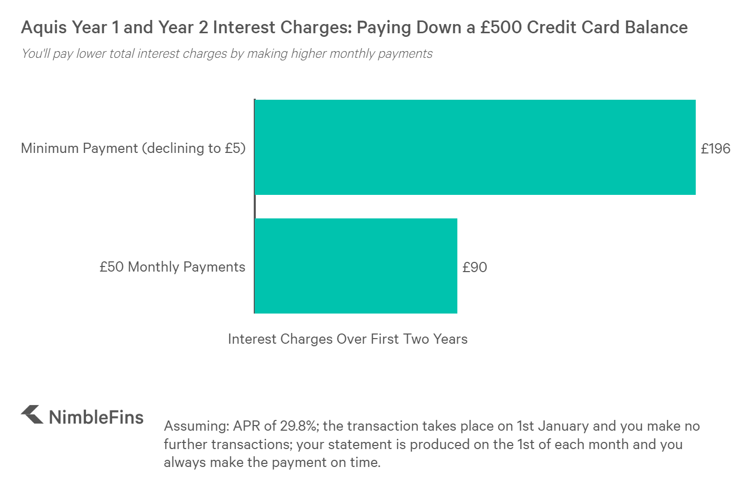 chart showing total interest charges paid while paying down a £500 credit card debt on the Aquis credit card with minimum monthly payments and higher monthly payments