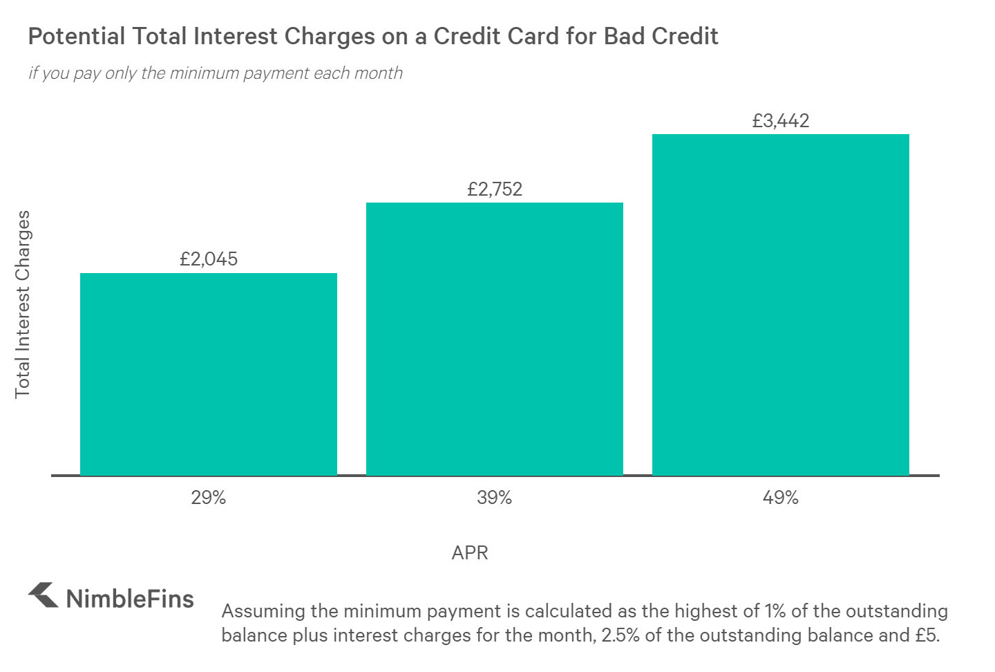 Chart showing the total interest charges on a bad credit credit card when cardholder pays minimum each month