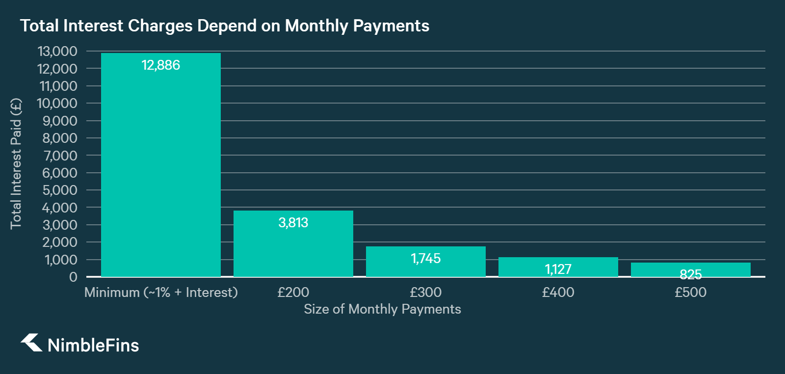 chart showing Larger Monthly Payments Mean You Pay Less Interest Overall