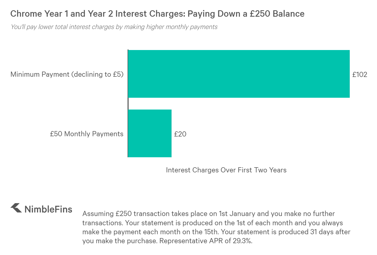 chart showing total interest charges paid while paying down a £250 credit card debt on the Chrome credit card with minimum monthly payments and higher monthly payments
