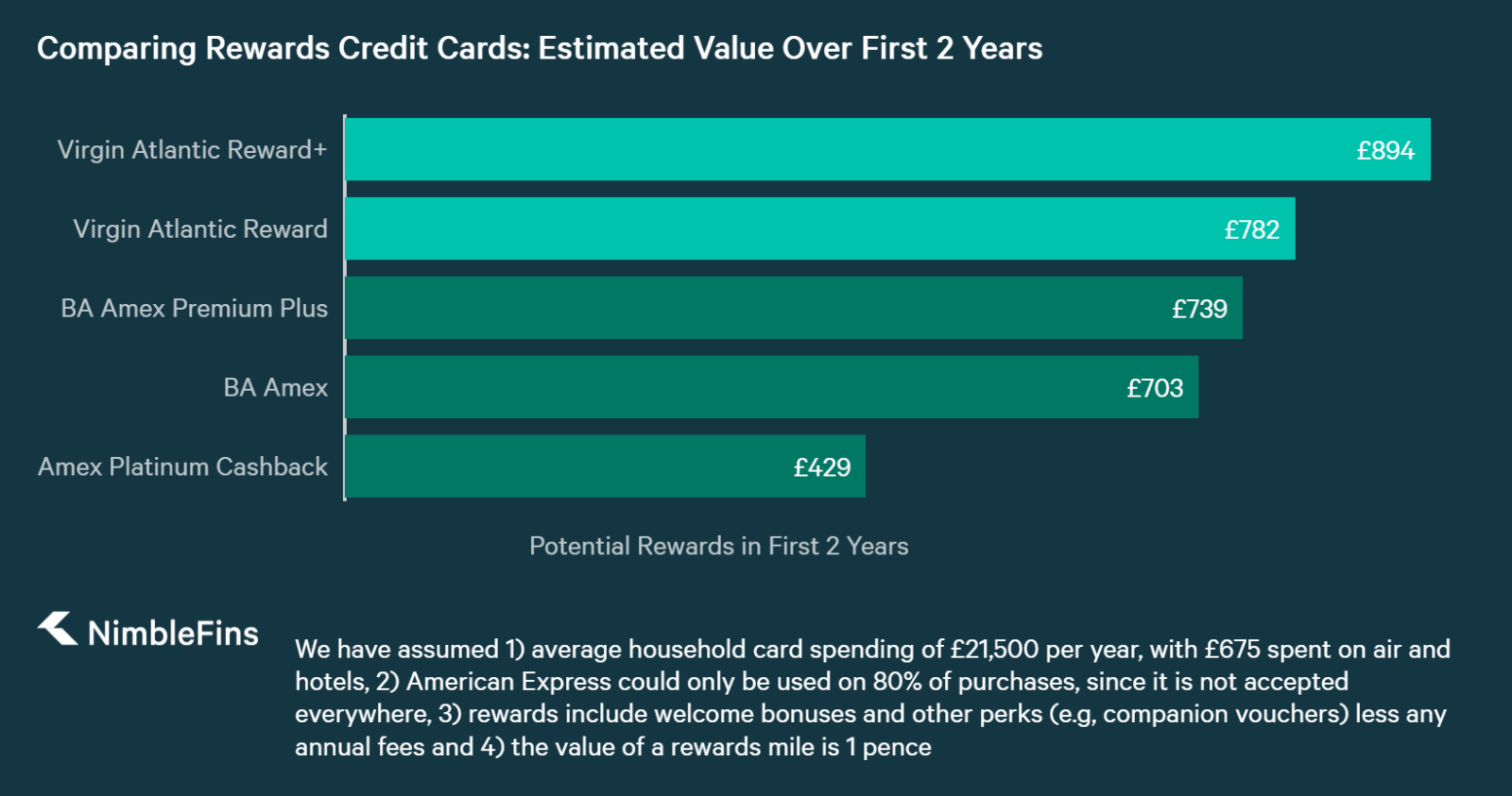 chart showing how Virgin Atlantic credit cards compare to other rewards cards