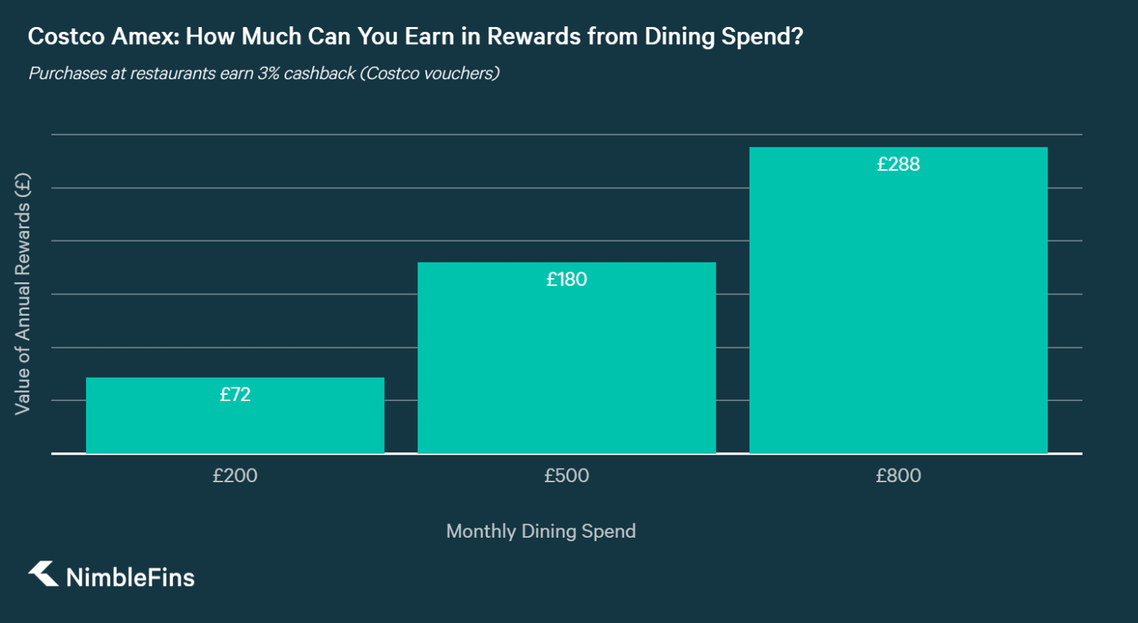 chart showing annual rewards from dining on the Costco American Express Credit Card