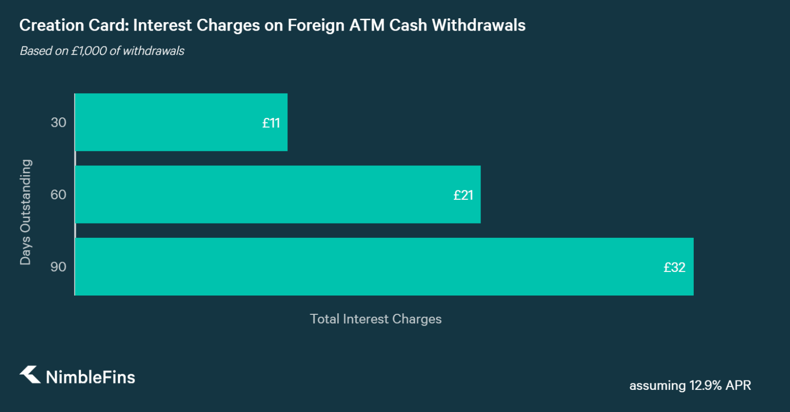 chart showing interest charges on a £1,000 foreign ATM cash withdrawal