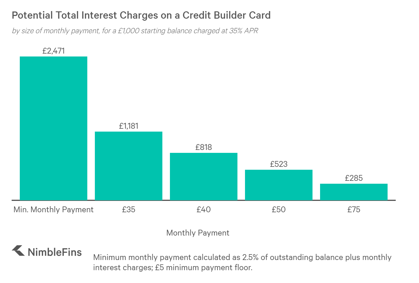 chart showing interest charges on a credit builder credit card