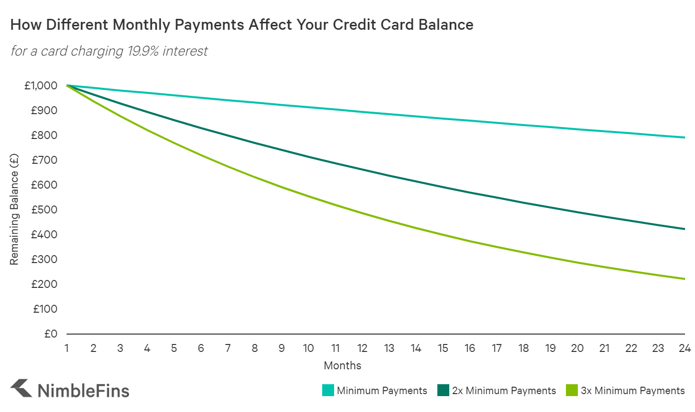 chart showing how quickly balances go down over 24 months depending on how much you pay each month
