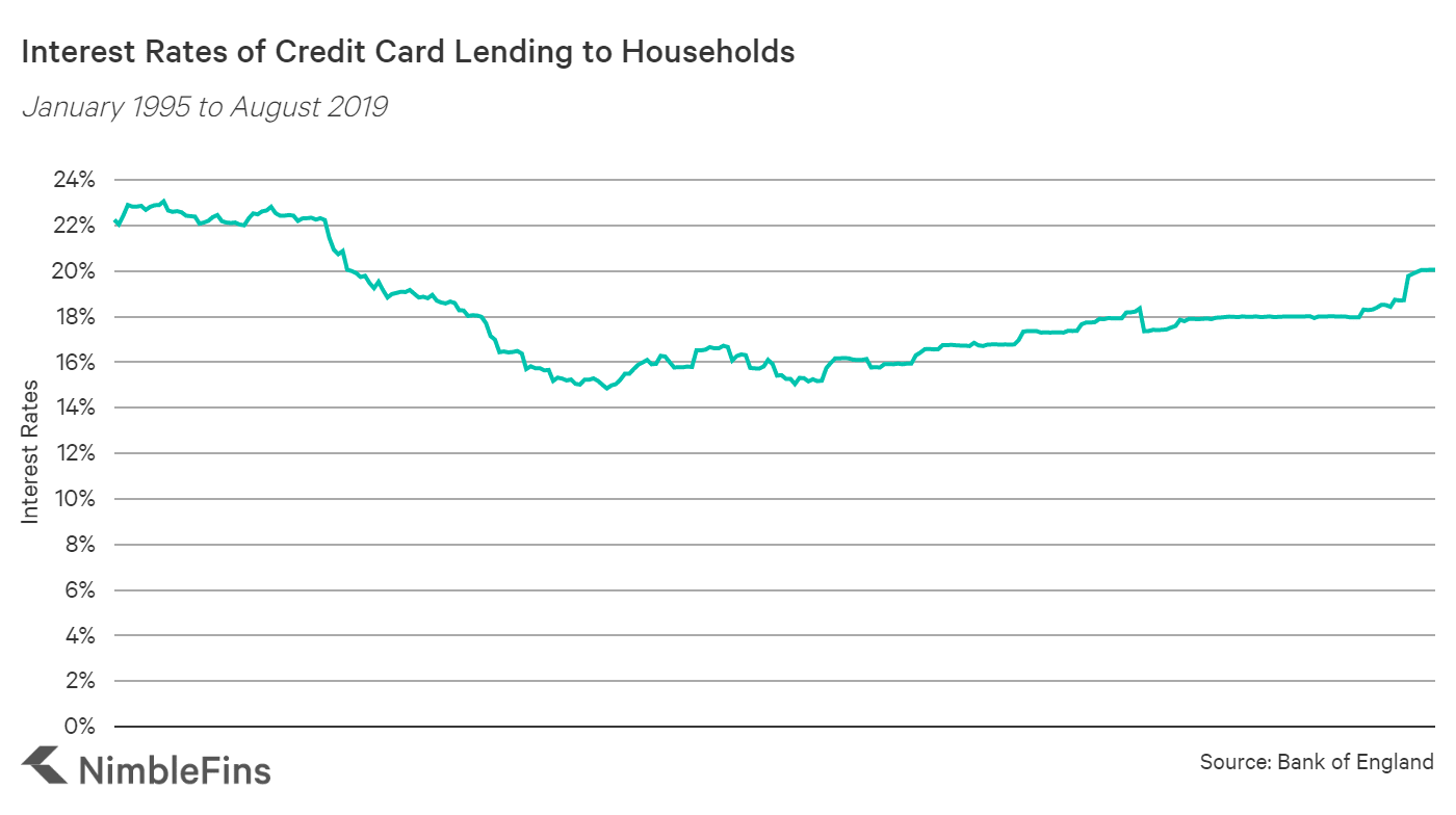 chart showing the average credit card interest rate