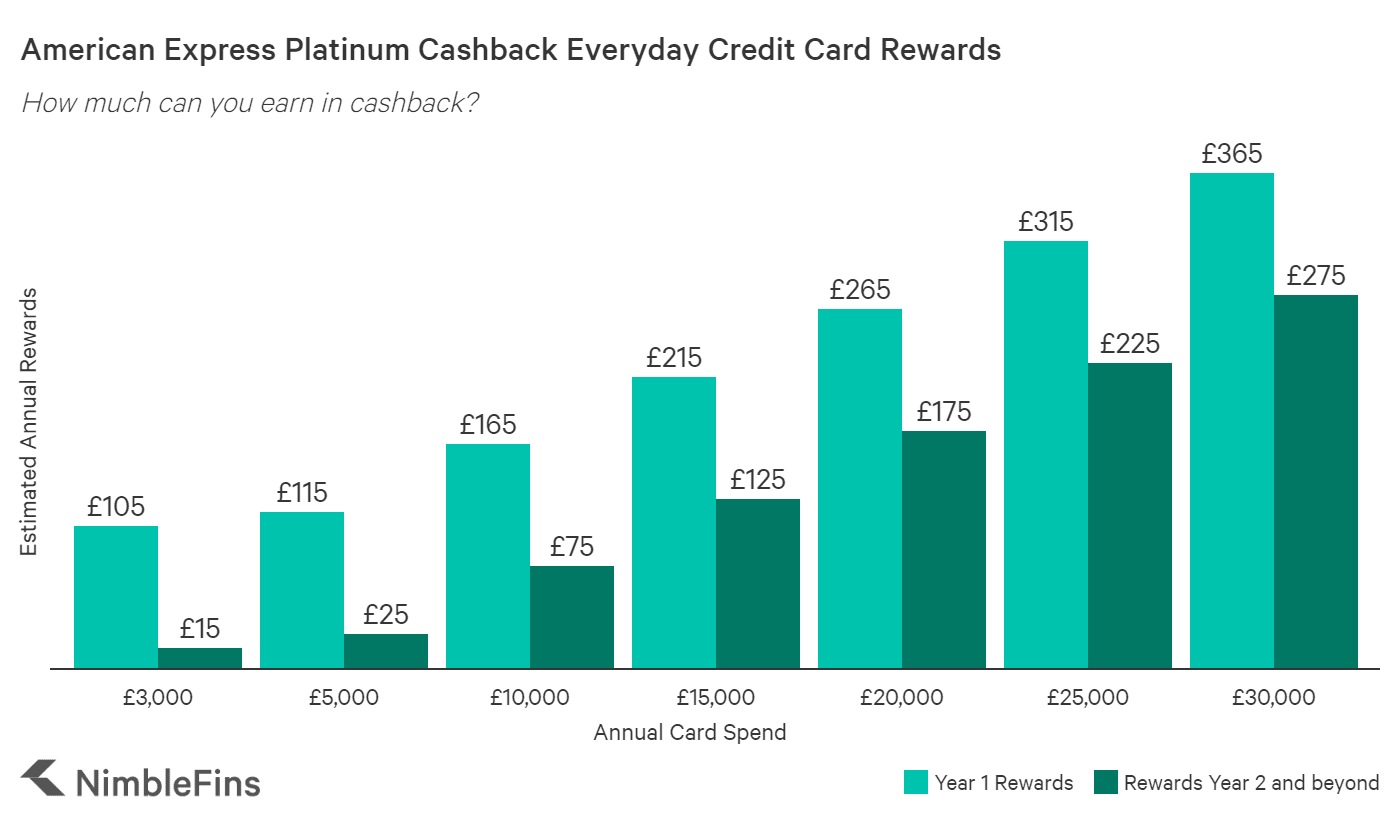 Chart showing estimated cashback on free Everyday Amex cashback credit card by level of spending