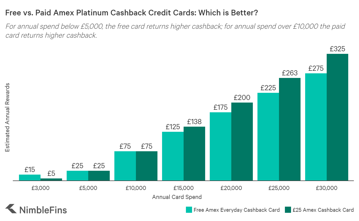 Chart showing estimated cashback on free Everyday Amex cashback credit card vs. paid card