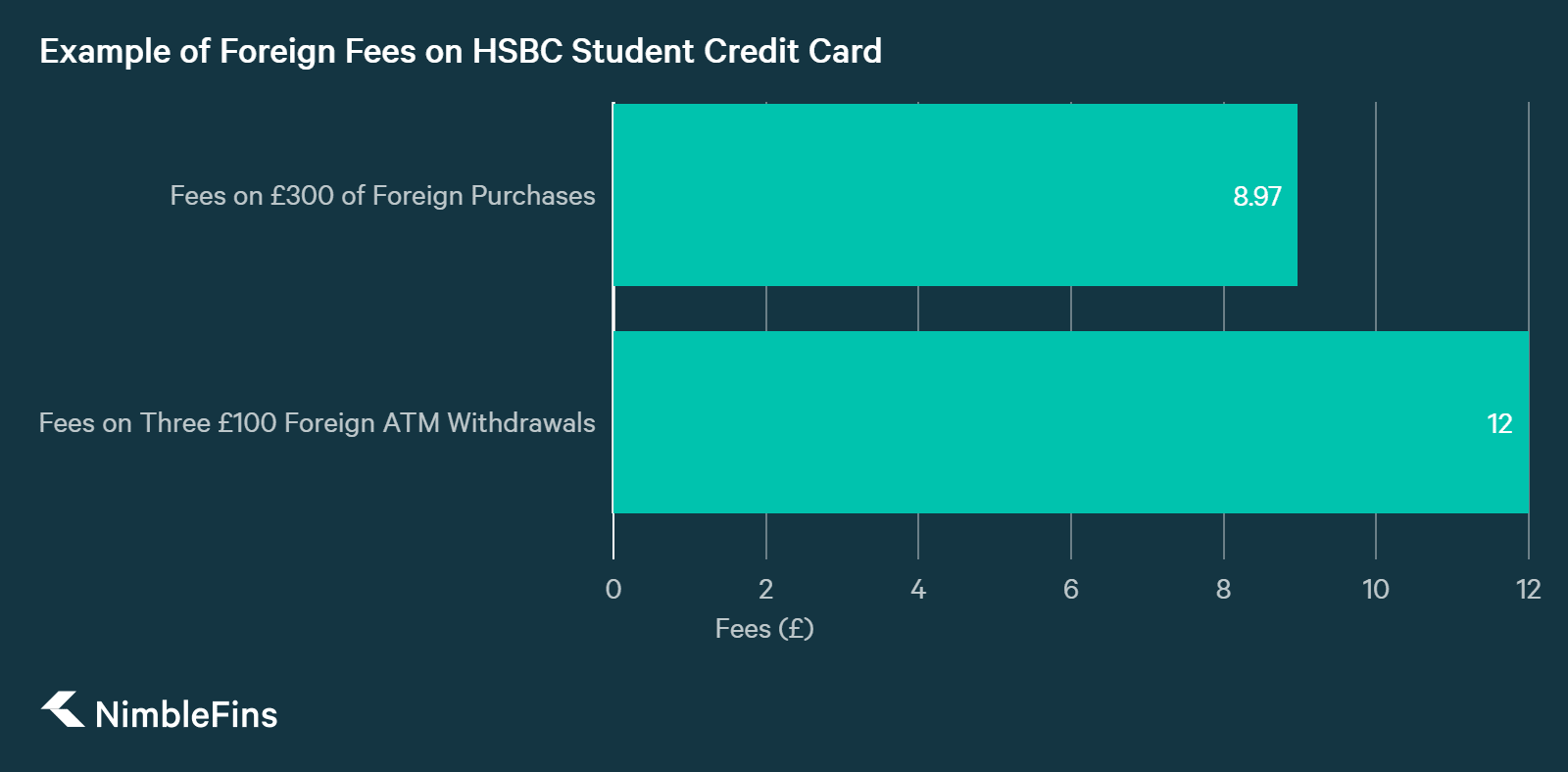 chart illustrating Example of HSBC Foreign Usage Fees