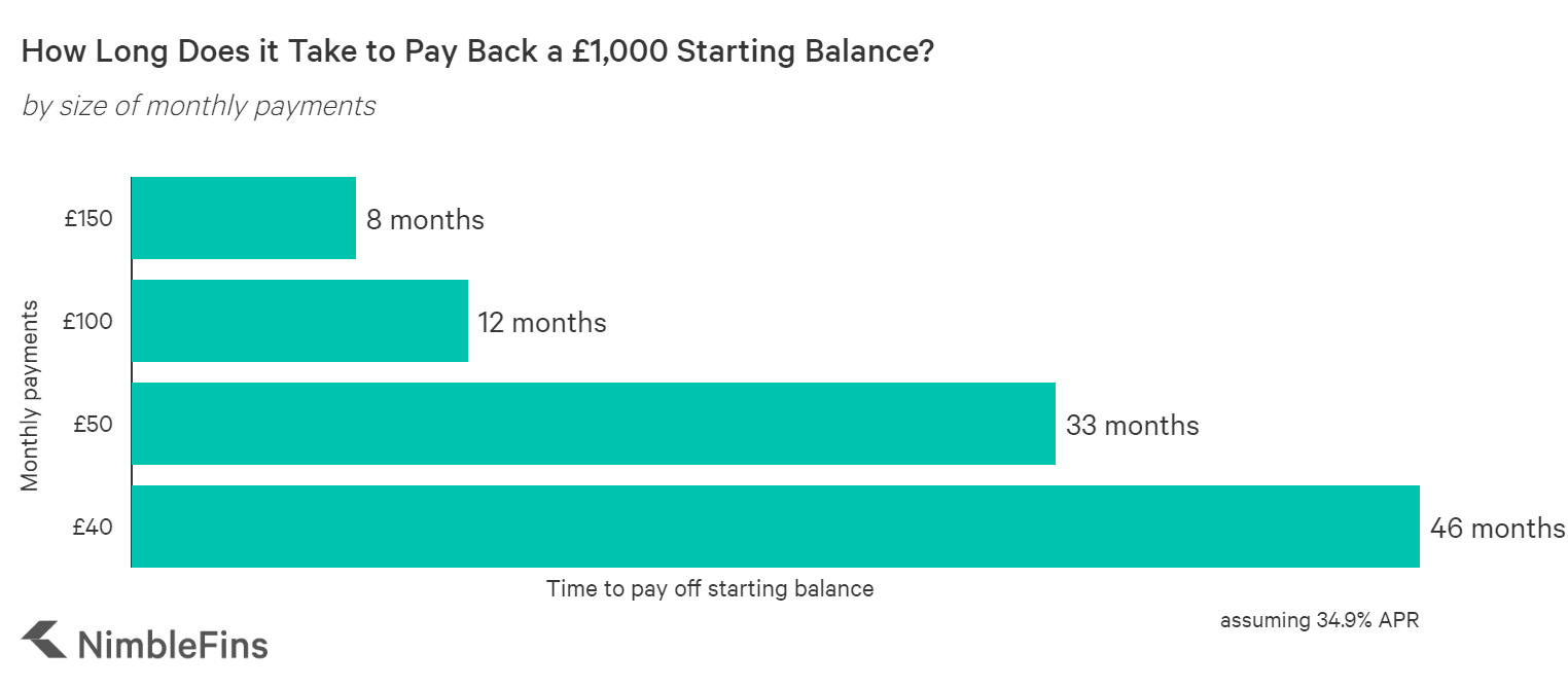 chart showing how long it takes to pay back a debt, depending on the size of your monthly payments