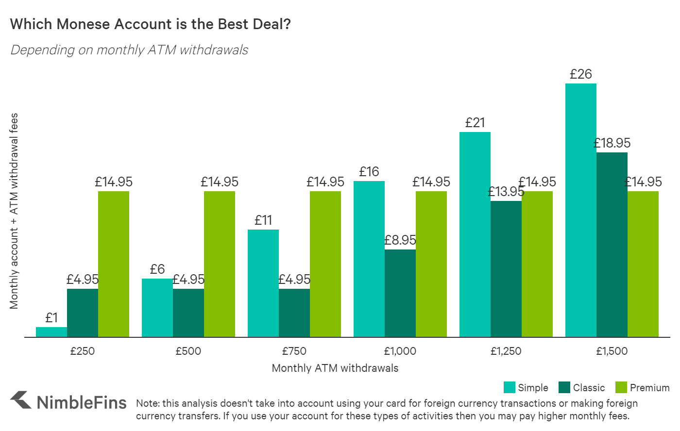 chart showing account fees and ATM withdrawal fees with Monese accounts