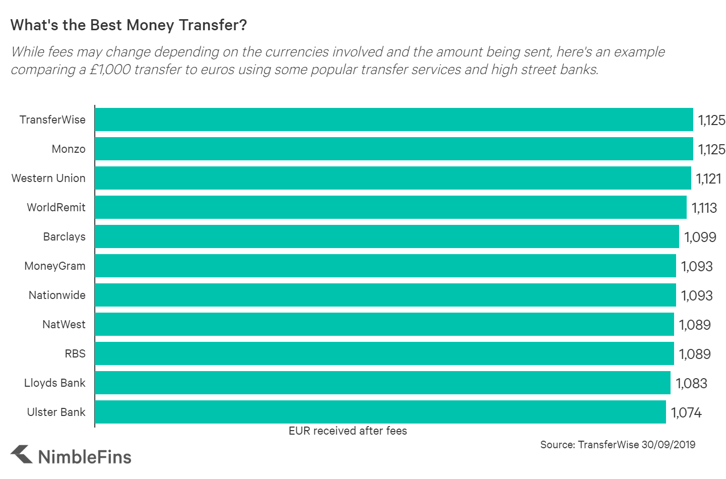 chart comparing costs of money transfers from GBP to EUR