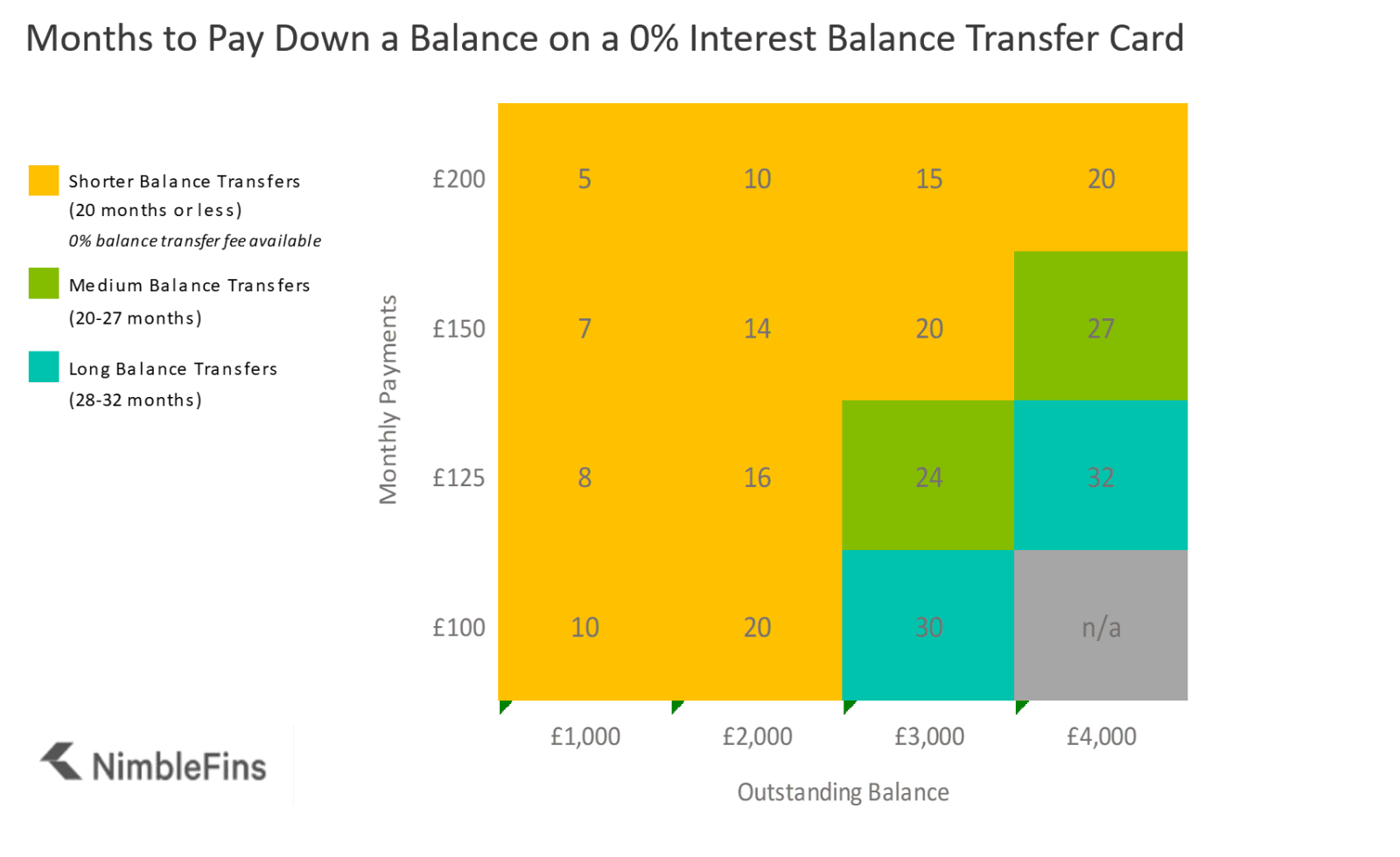 Showing how many months it will take to pay back a balance, given the monthly payments. This information is used to determine the duration of the best balance transfer offer for you.