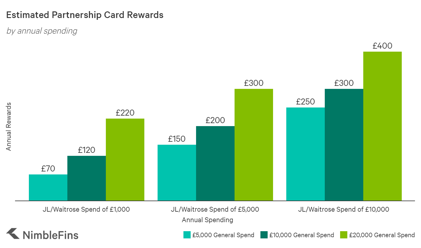 chart showing Potential Partnership Card Rewards Based on Spending
