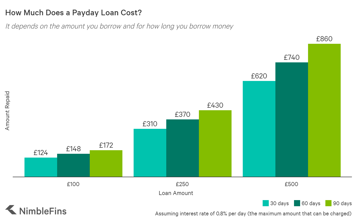 chart showing the cost of a £100 payday loan