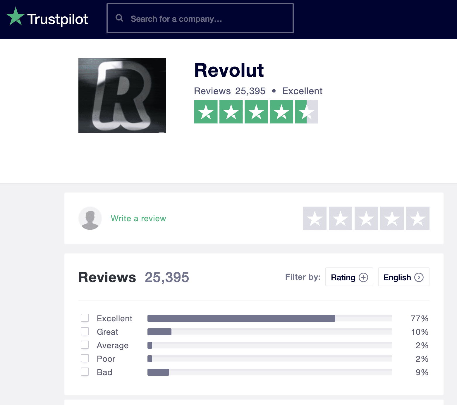 chart showing Revolut customer reviews from Trustpilot