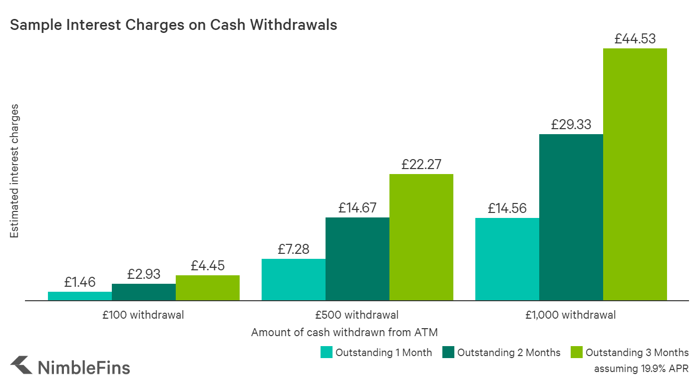 chart showing the interest charges on ATM cash withdrawals with the Halifax Clarity card