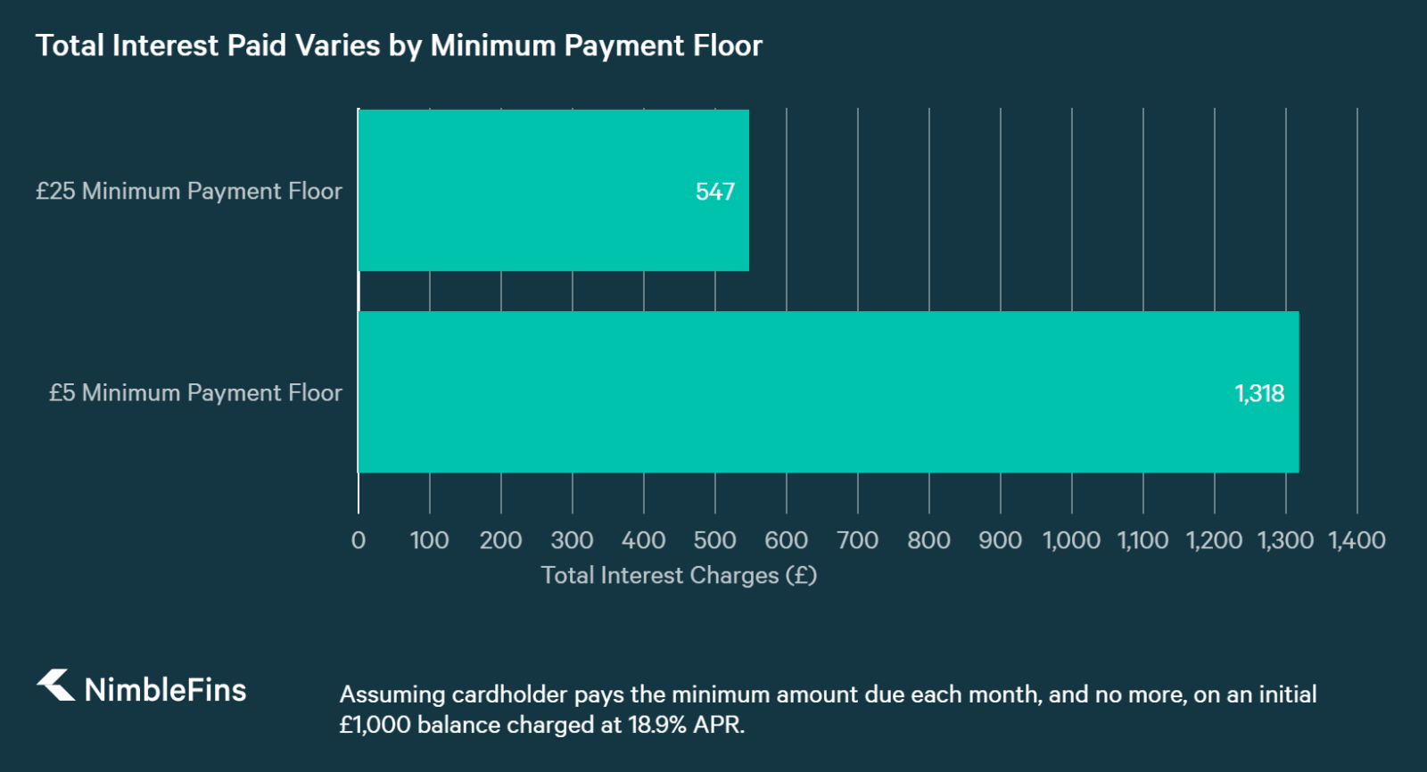 chart showing credit card interest charges as a function of the minimum payment floor