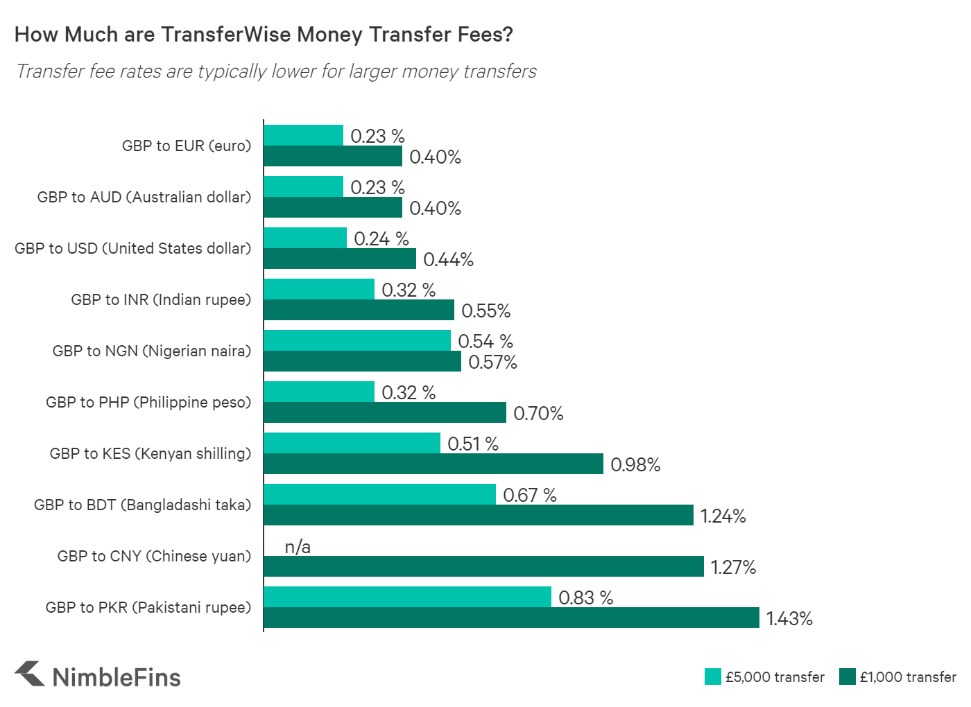 Chart showing money transfer fees at Transferwise for EUR, USD, AUD, KES, PHP, BDT, CNY, PKR, INF or NGN