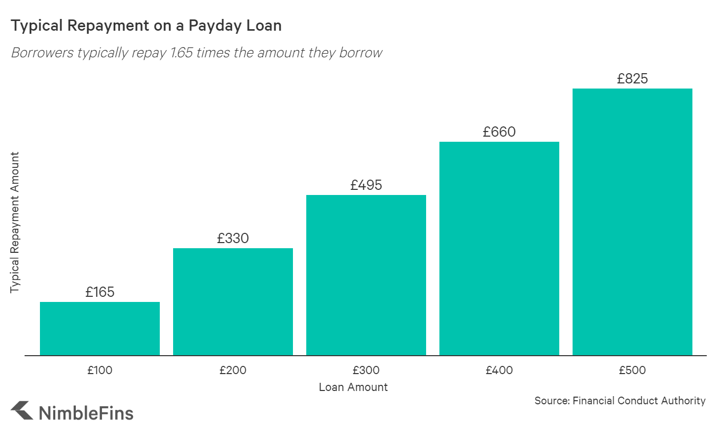 chart showing the cost of a £500 payday loan