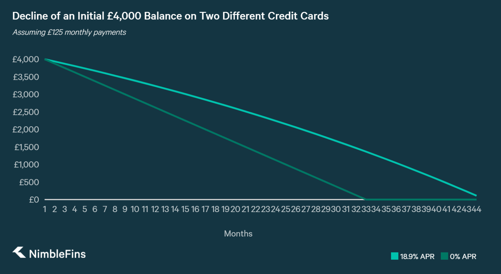 A chart Comparing Debt Repayment of £4,000 on a Balance Transfer Card vs. a Card with 18.9% APR, through £125 monthly payments
