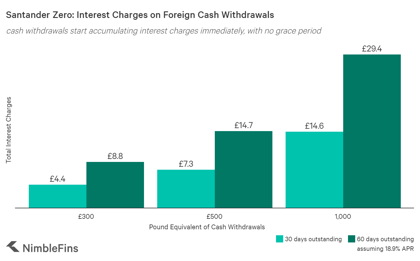 A graph comparing the interest costs on varying amounts of Foreign Currency Withdrawals on the Santander Zero Credit Card