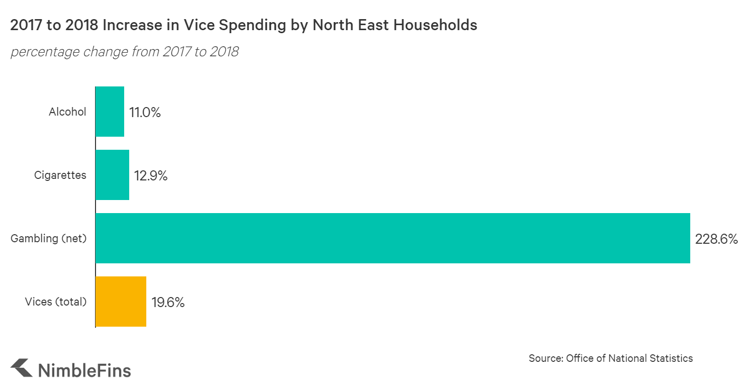 Chart showing how spending on vices in the NE rose from 2017 to 2018