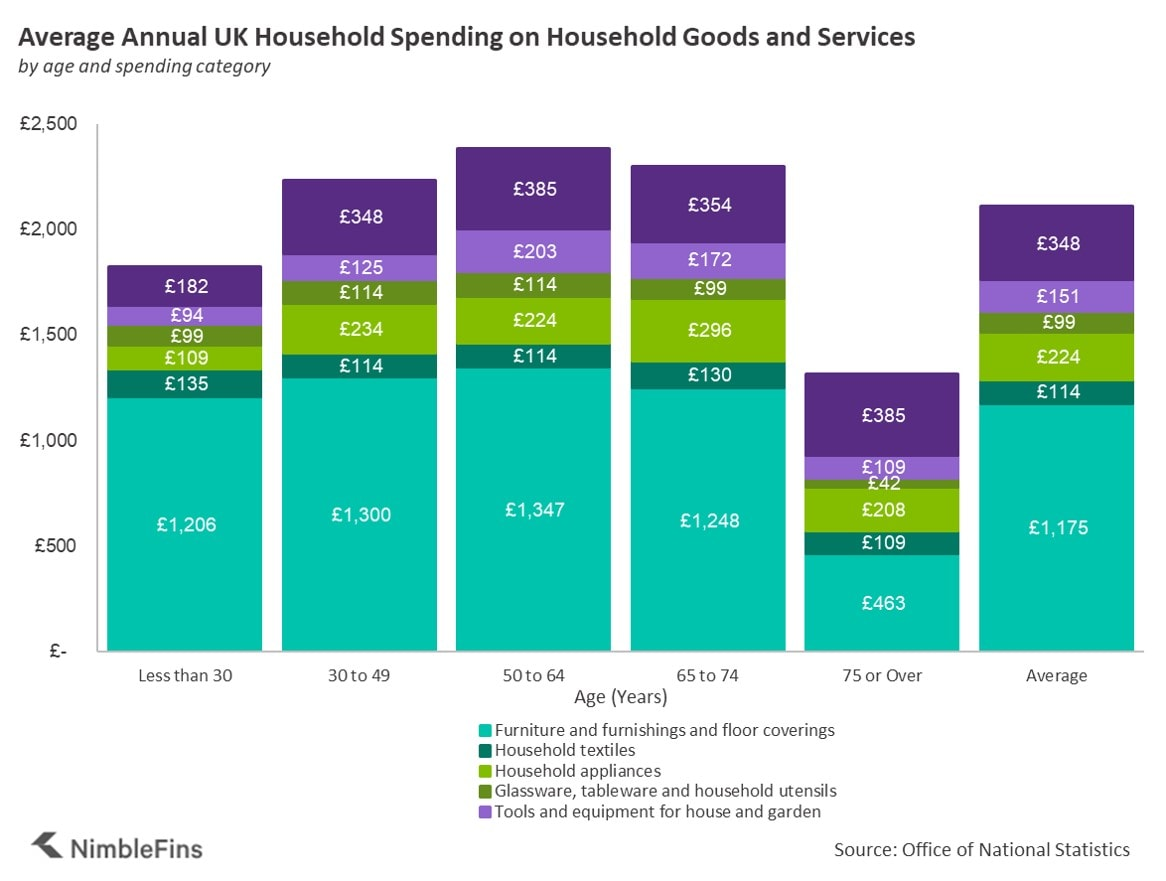 Chart showing spending on household goods and services breaks down by age