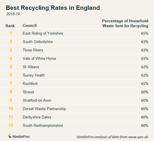 Chart showing which areas in England have the best recycling rates
