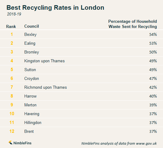 Chart showing which areas in London have the best recycling rates