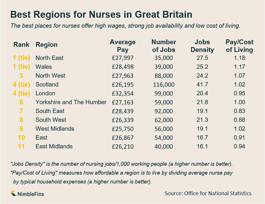 Infographic showing the best regions in Great Britain for Nurses