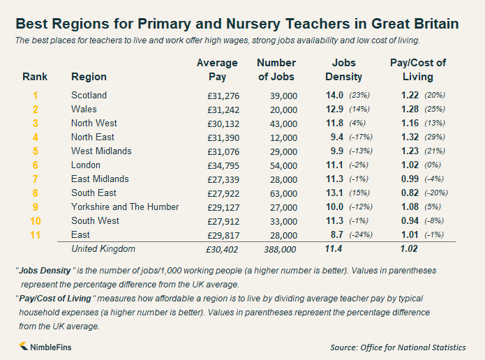 Infographic showing the best regions in Great Britain for nursery and primary