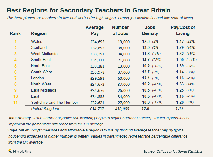 Infographic showing the best regions in Great Britain for secondary teachers