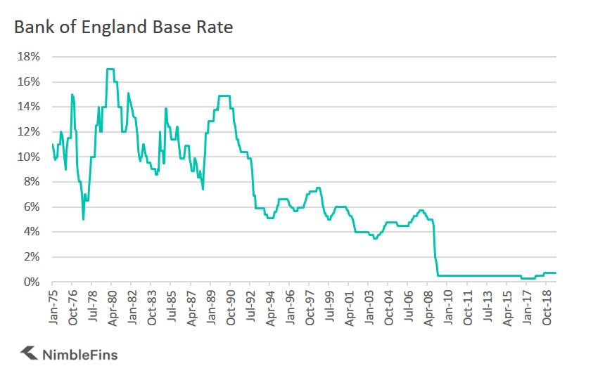 chart showing history of Bank of England base rate