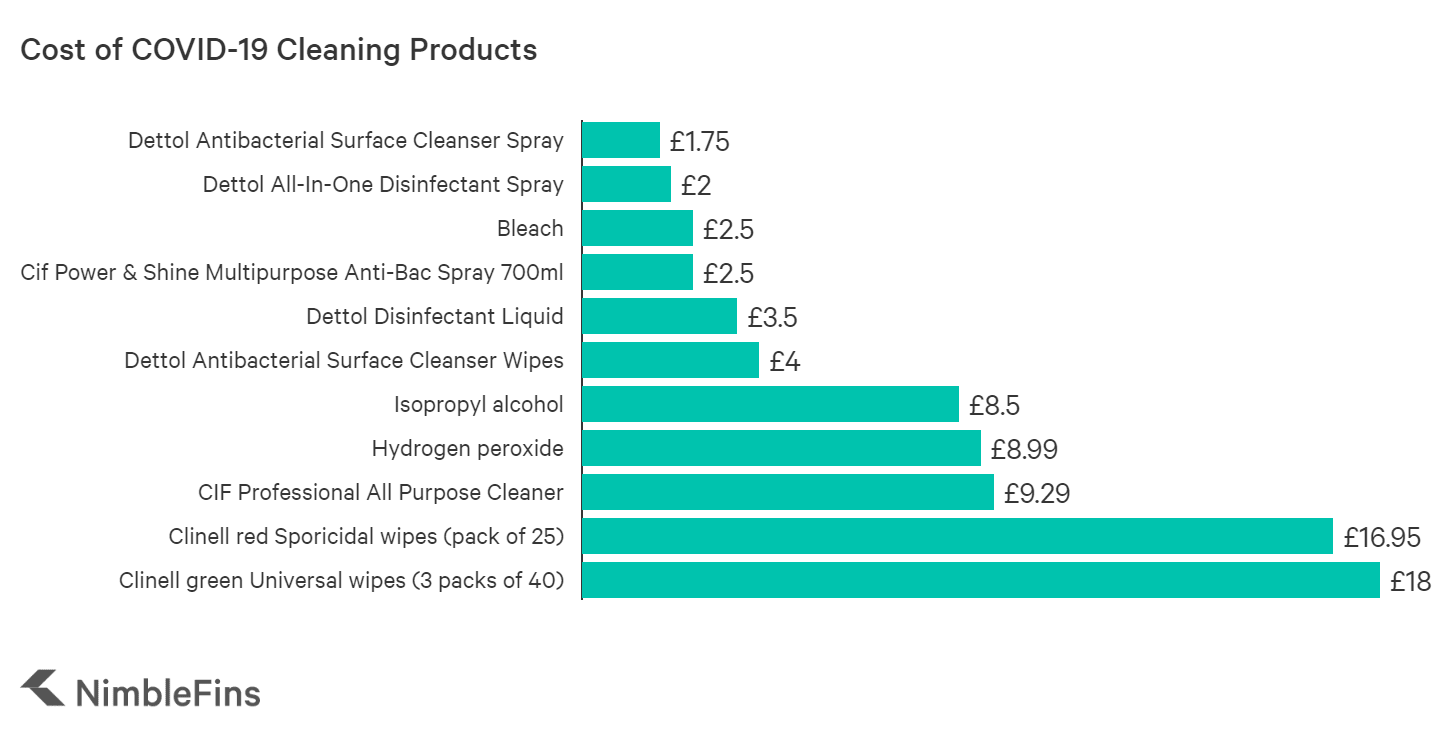 Cost of UK cleaning products for COVID-19
