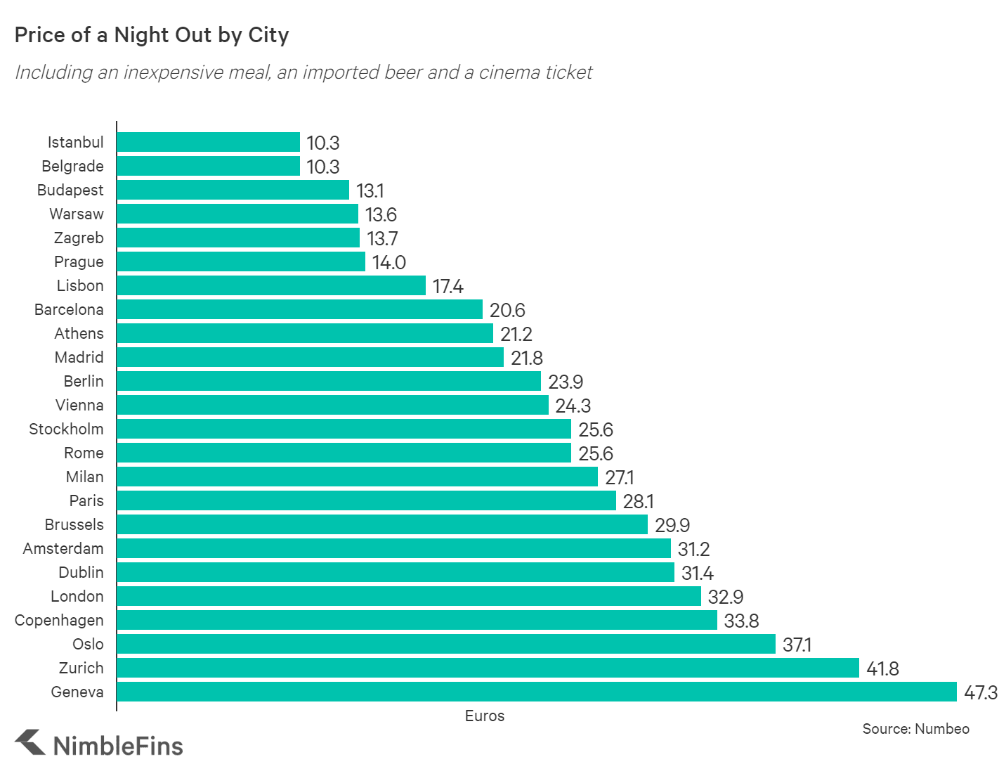 chart showing the cost of a beer, meal and cinema ticket by EU city