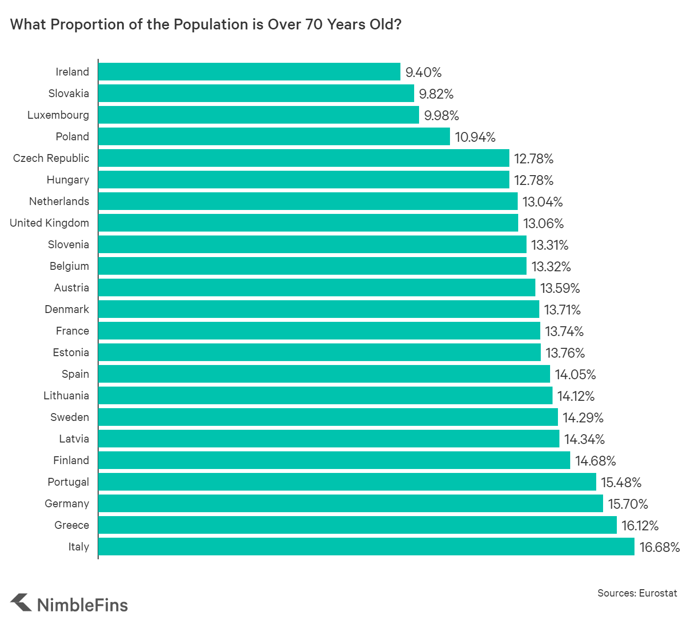 Chart showing the percentage of people in European countries over 70 years old
