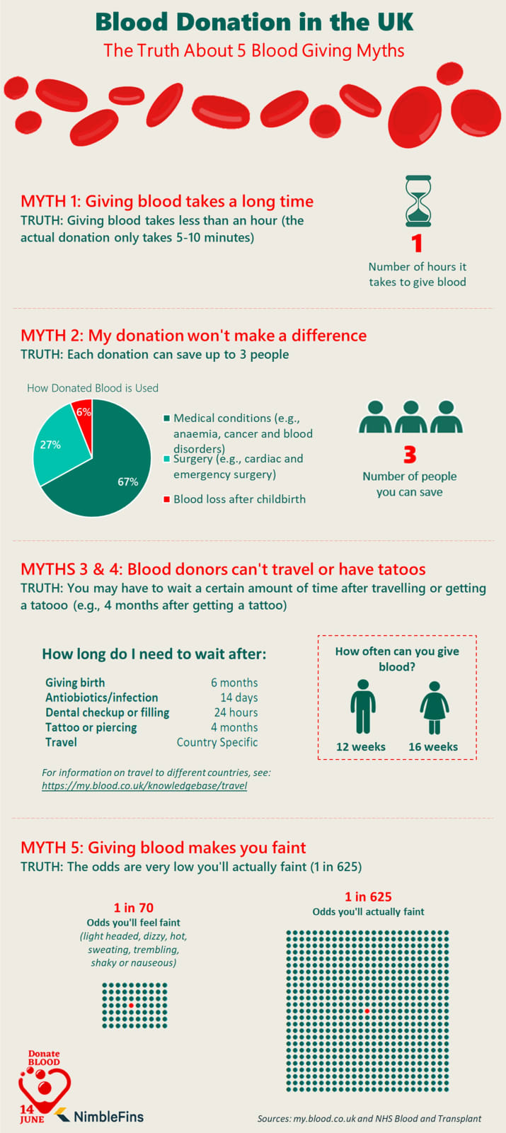 Infographic about Blood Donation in the UK